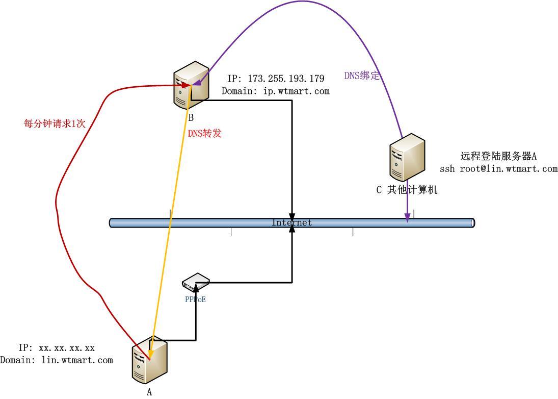 动态IP解析