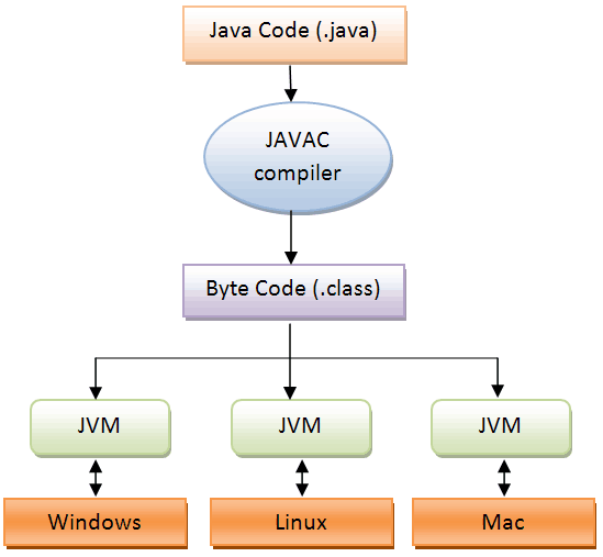 java-compile