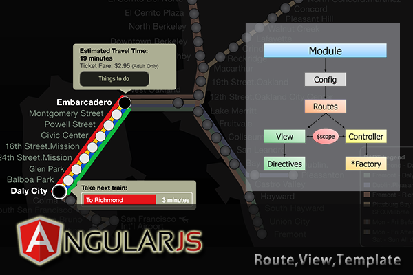 AngularJS-route