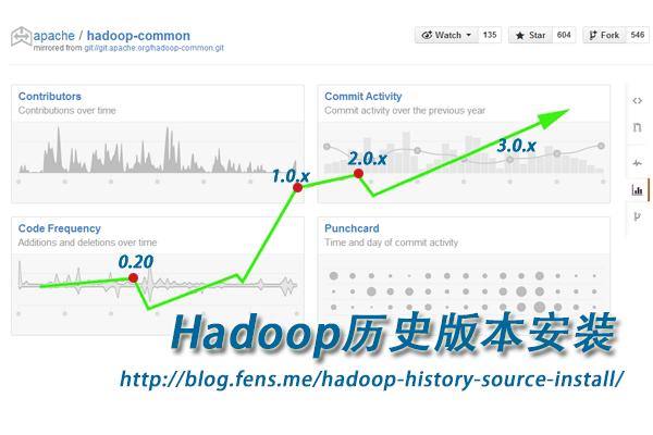 hadoop-history