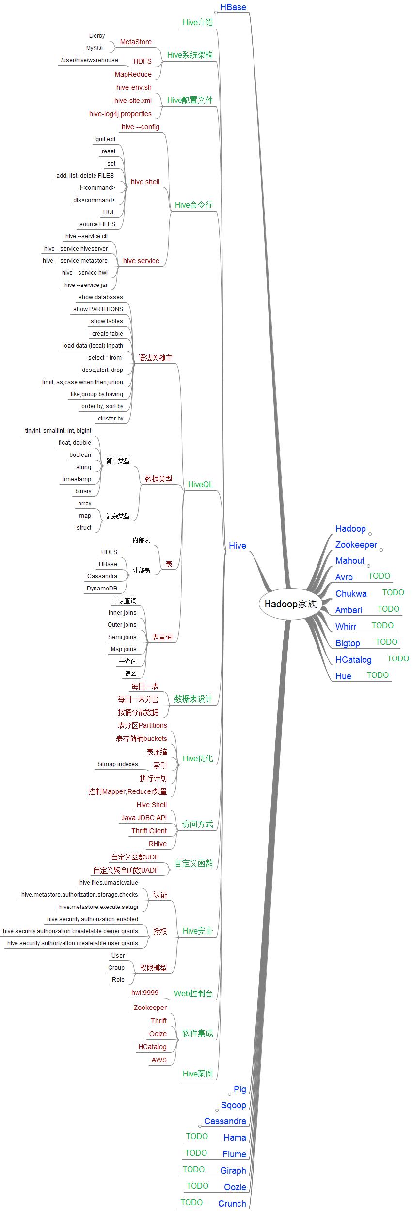 hadoop-hive-roadmap