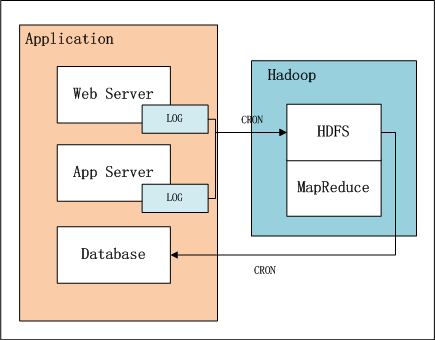 hadoop-kpi-architect