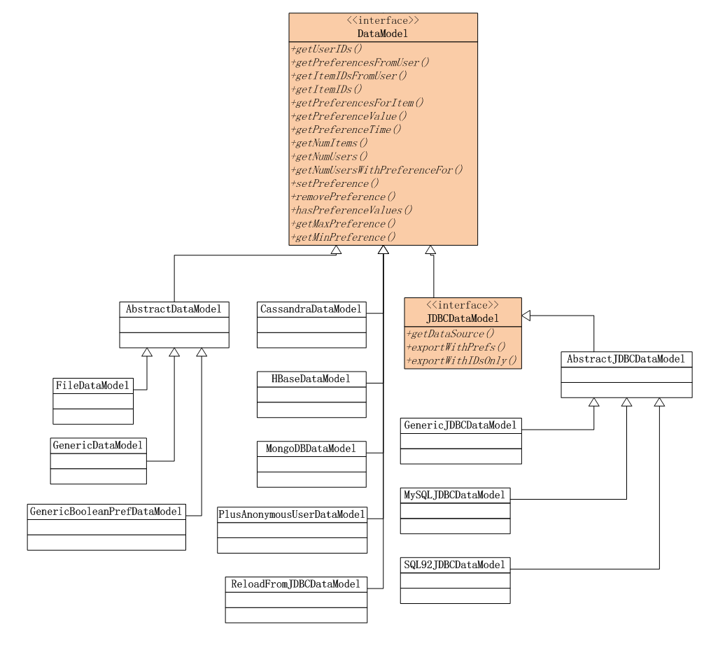 mahout-datamodel