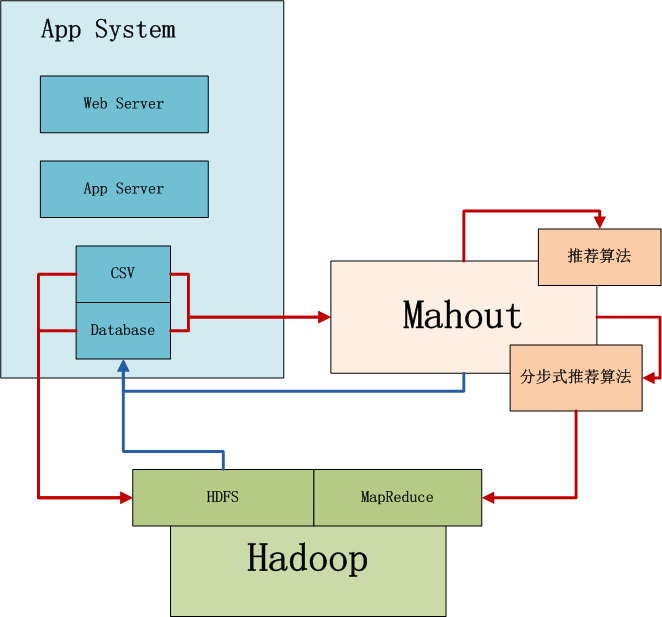 Image Gallery mahout hadoop