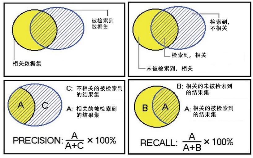 precision_recall