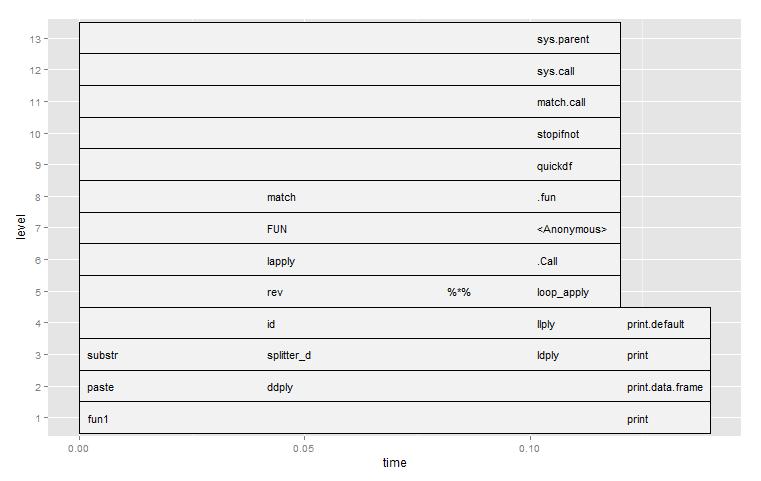 ggplot-rprof