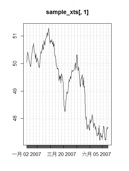 plot.xts-basic