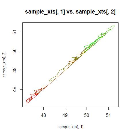 plot.xts-gradient