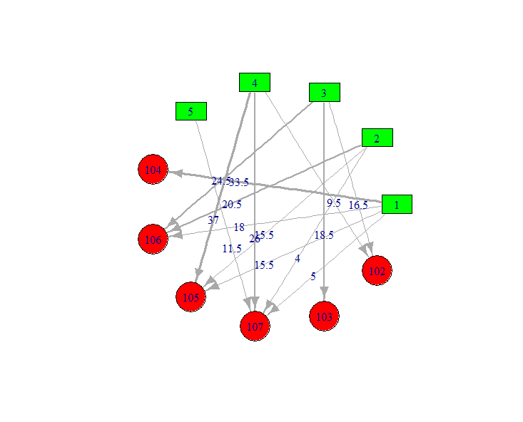 recommand_graph