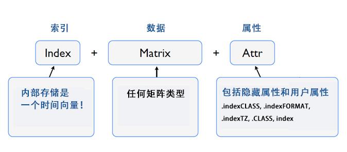 xts-structure