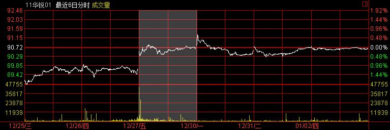 bond-122115