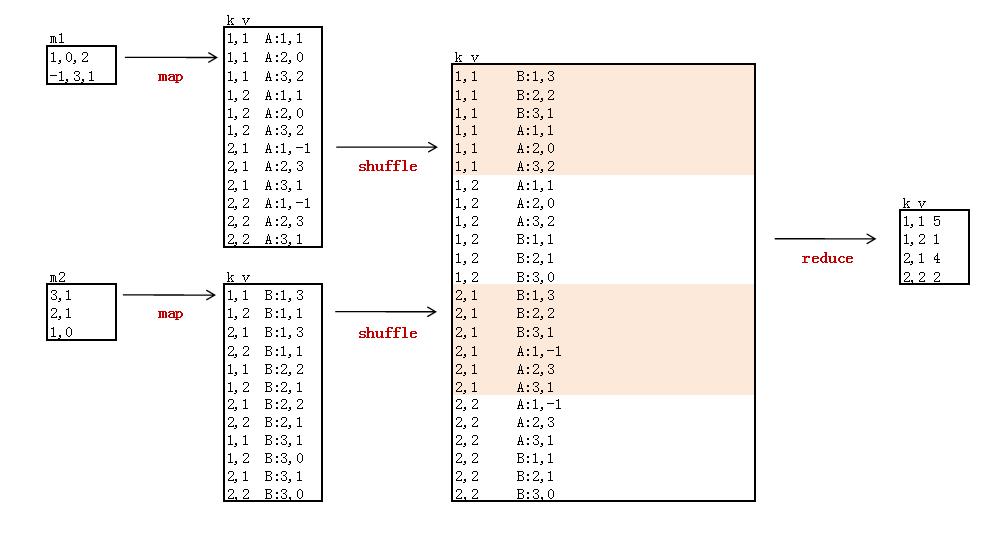 mapreduce-matrix