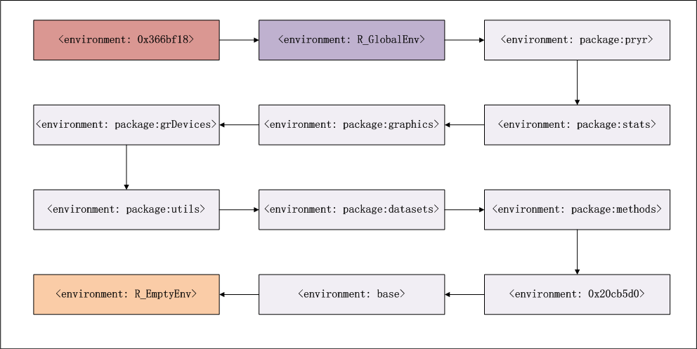 env-process
