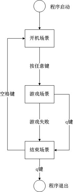 snake-process